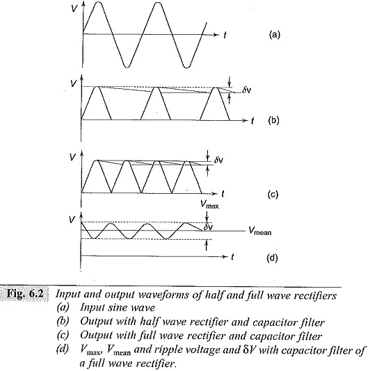 Ripple Voltage with Half Wave and Full Wave Rectifiers