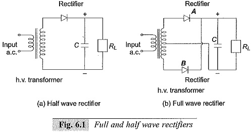 Half and Full Wave Rectifier Circuits