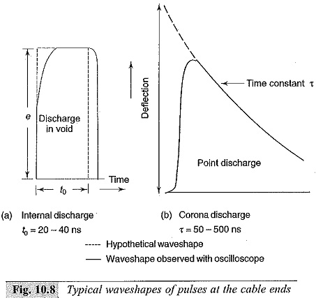 High Voltage Test on Cables