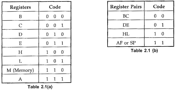 Instruction And Data Format Of 8085 Opcode Formats Of 8085
