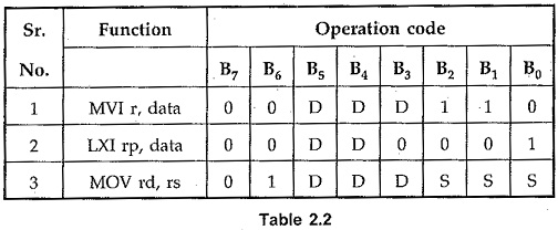 Instruction and Data Format of 8085 | Opcode Formats of 8085