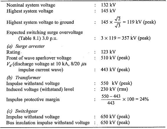 Insulation Coordination of Substation