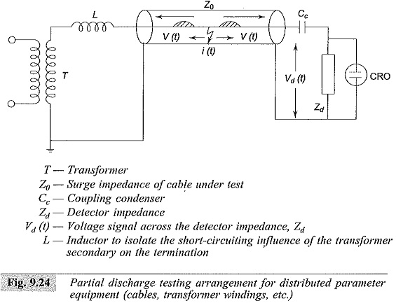Partial Discharge Measurements