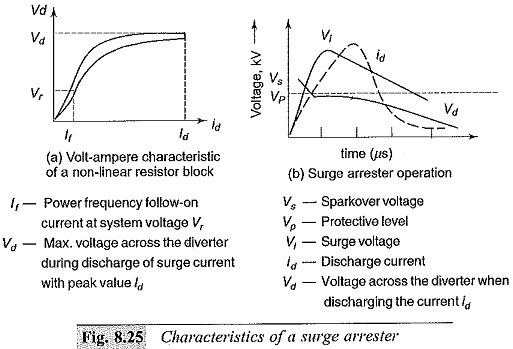 Selection of Surge Arresters