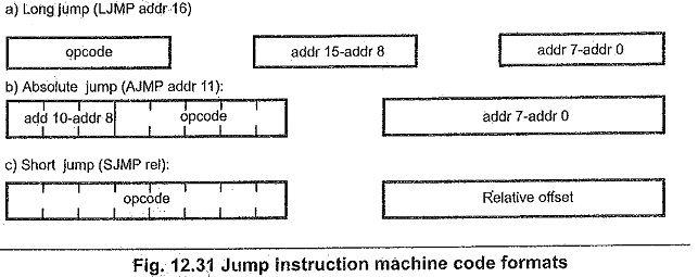 8051 Arithmetic Instructions