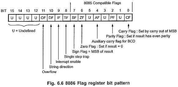 8086 Internal Architecture