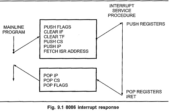 8086 microprocessor software