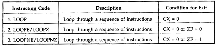 8086 Program Execution Transfer Instructions