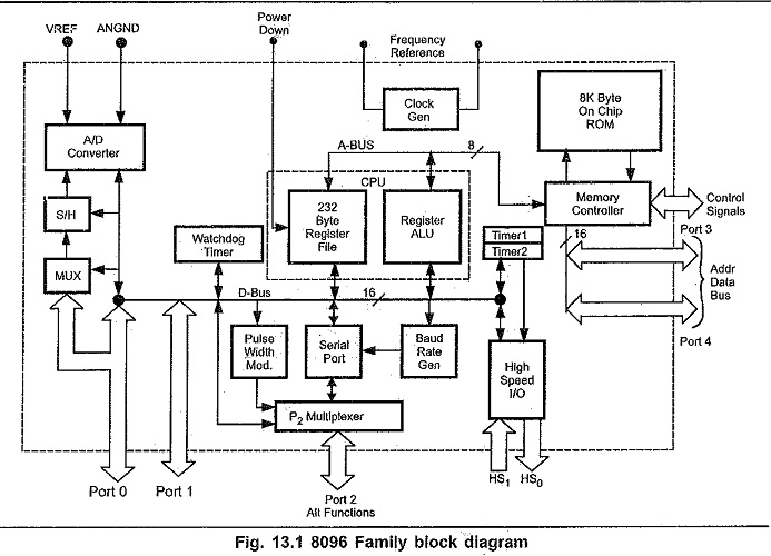 8096 microcontroller architecture block diagram