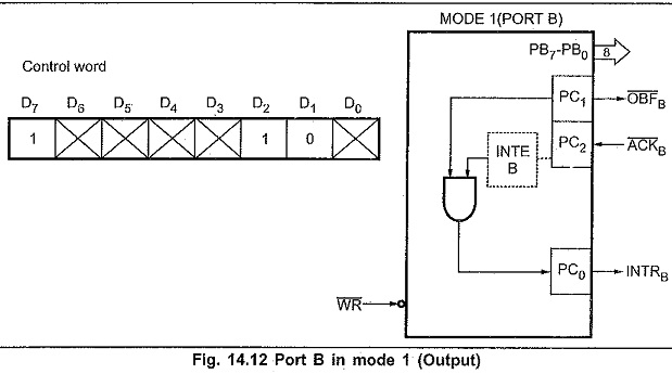 8255 Programming and Operation