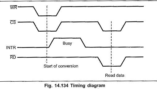 Adc0804 Pin Diagram | Adc0804 Family Pin Diagram Pin Diagram Analog Inputs Clock