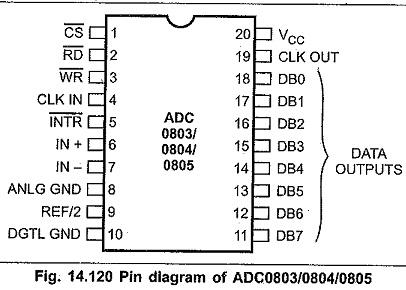 Adc0804 Pin Diagram   Adc0804 Family Pin Diagram Pin Diagram Analog Inputs Clock