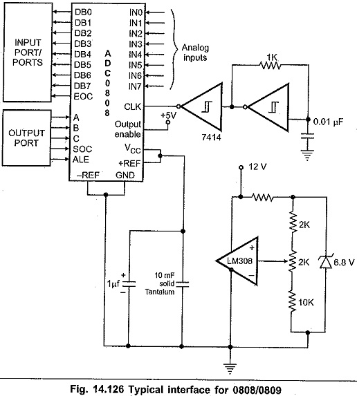 ADC0808 Pin Diagram