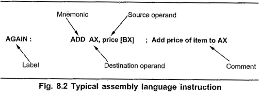 Assembly Instruction Format