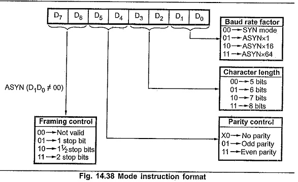 block diagram of 8251 microcontroller | 8251a control ... block diagram of 68hc11 microcontroller block diagram of electric car