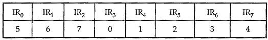 Block Diagram of 8259 Programmable Interrupt Controller