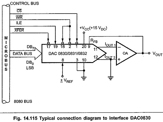 DAC0830 Digital to Analog Converter