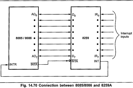 Features of 8259 Programmable Interrupt Controller