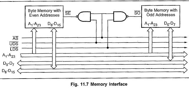 Instruction Set of 68000 Microprocessor