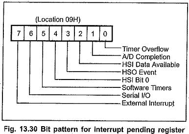 Interrupt Structure of 8096