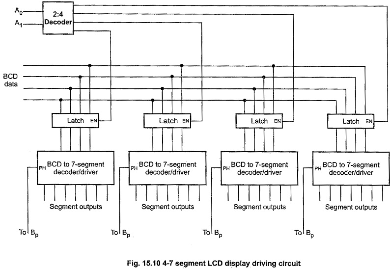 Liquid Crystal Display Types