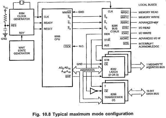 Maximum Mode Configuration Of 8086 Pin Definitions Bus Timings