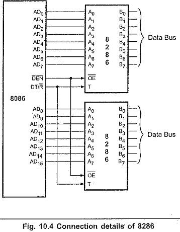 Minimum Mode Configuration of 8086