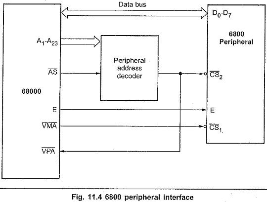 Motorola 68000 Pins and Signals
