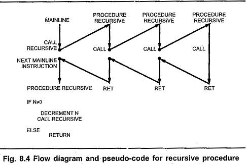 Passing Parameter Procedure in Microprocessor