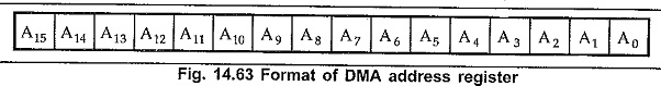 Pin Diagram of 8257
