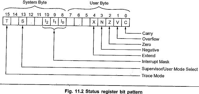 Register Architecture of 68000 Microprocessor
