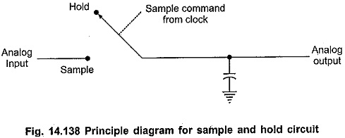 Sample and Hold IC