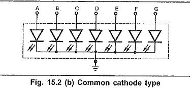 Seven Segment Display Interfacing | Anode Type | Cathode Type