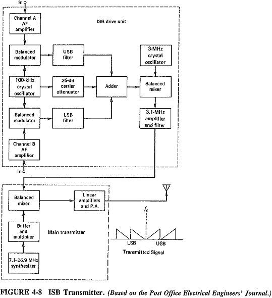 Extensions of Single Sideband Amplitude Modulation
