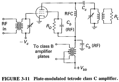 Generation of Amplitude Modulation