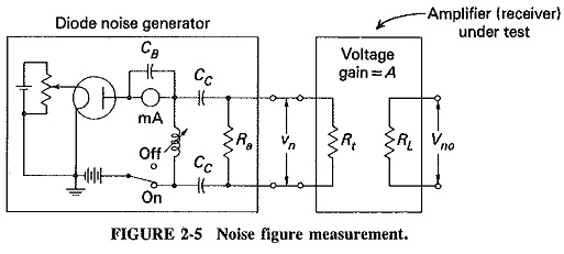 Noise Figure in Communication System