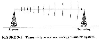 Antenna Definition | Electromagnetic Radiation | Hertzian Dipole