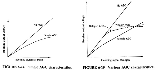 Delayed Automatic Gain Control | Variable Sensitivity and