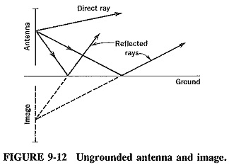 Effects of Ground on Antenna Performance | Ungrounded Antennas