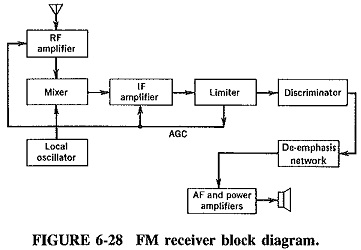 Pleasant Superheterodyne Block Diagram Radio Receiver Circuit Blocks Radio Wiring Digital Resources Dimetprontobusorg