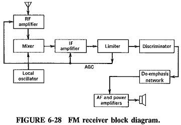Fabulous Superheterodyne Block Diagram Radio Receiver Circuit Blocks Radio Wiring Digital Resources Xeirawoestevosnl