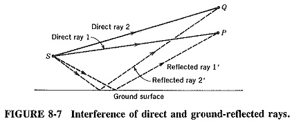 Interference of Electromagnetic Waves