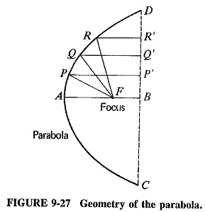 Parabolic Antenna | Properties | Feed mechanisms | Parabolic