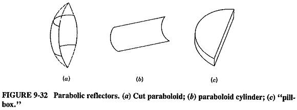 Parabolic Antenna | Properties | Feed mechanisms | Parabolic