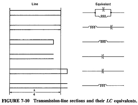 Reactance Properties of Transmission Lines