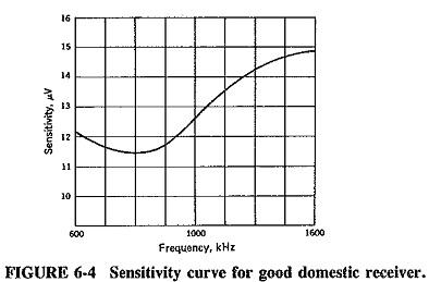 Transistor RF Amplifier Circuit | Advantages | Double spotting
