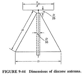 Wideband Antenna Types | Folded Dipole | Helical Antenna | Loop Antennas