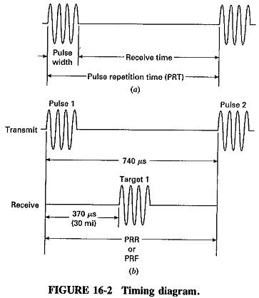 Pleasing Basic Radar System Block Diagram Fundamentals Frequencies And Powers Wiring Digital Resources Antuskbiperorg