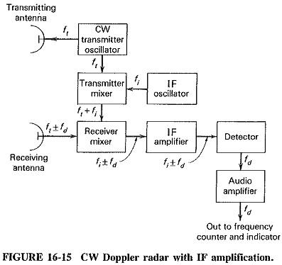 cw doppler radar block diagram advantages applications limitations  radar block diagram #14