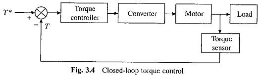 Closed Loop Torque Control of Drives